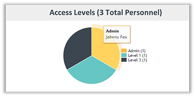 FunctionFox product image access levels on Personnel page