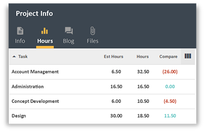 FunctionFox product image view of project hours layer.